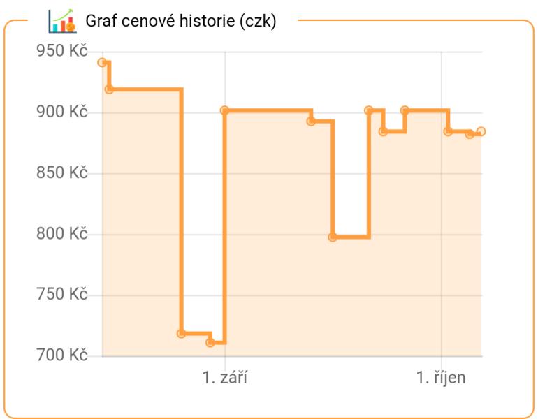 CZ graf cenove historie AliHistory