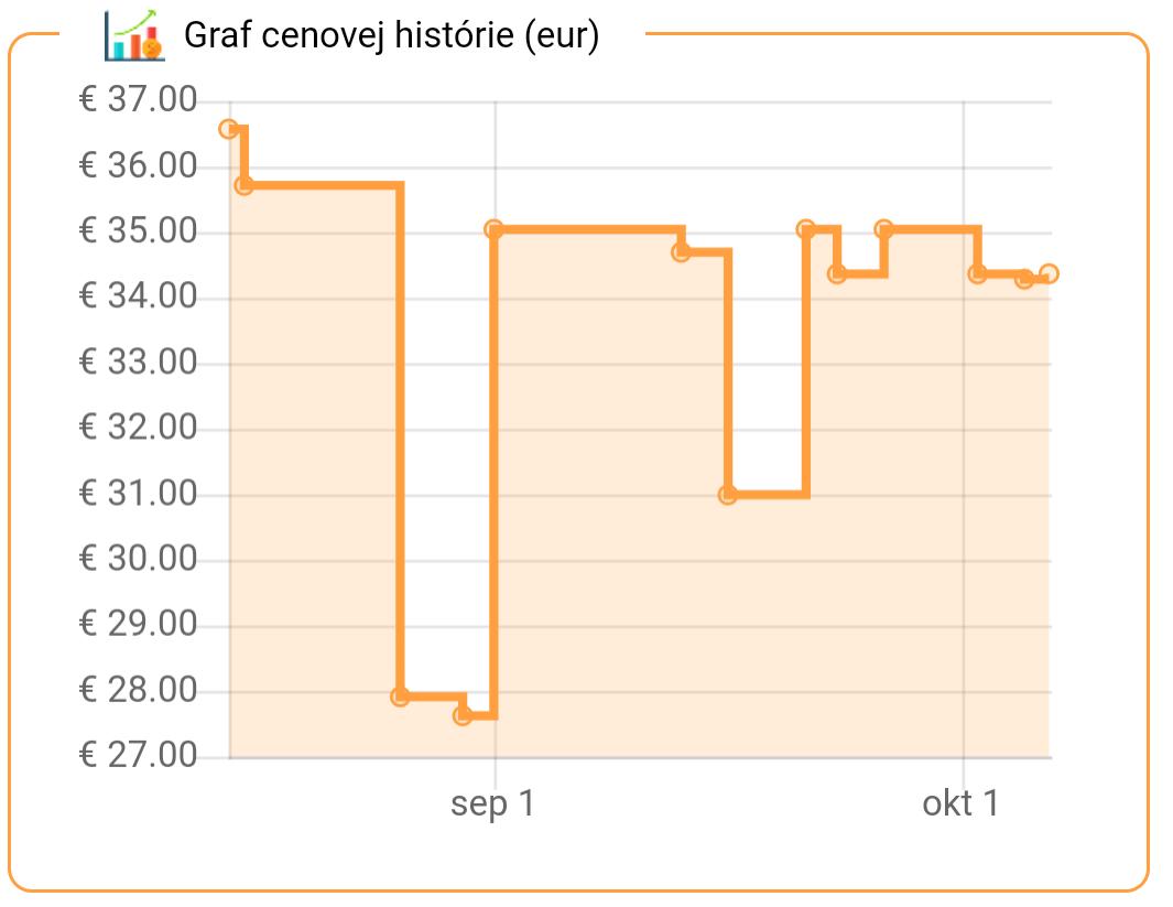 SK graf