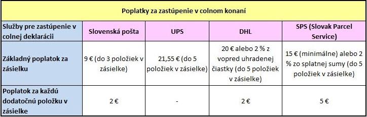 Colna sprava 1.7.2021 dph clo aliexpress cina Slovensko cennik oriz
