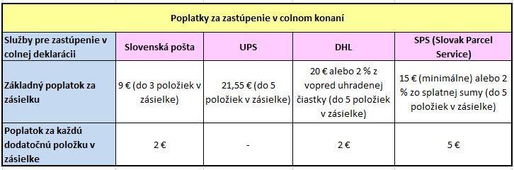 Colna sprava 1.7.2021 dph clo aliexpress cina Slovensko cennik