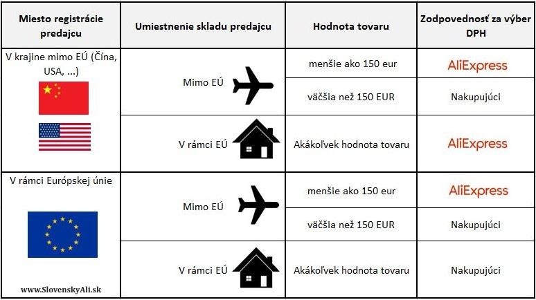 Colne prehlasenie EU Cina Aliexpress VAT SK